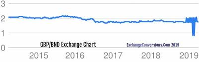 Bnd Chart Gbp To Bnd Charts Today 6 Months 5 Years 10 Years And 20