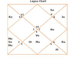 Anil Ambani Kundali Predictions Astrozing
