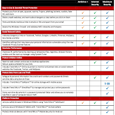 Trend Micro Comparison Chart Trend Micro Maximum Security 2017 Antivirus Latest Version 1 Year 3 Pc Prestomall Antivirus Security