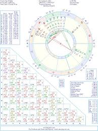 Travis Van Winkle Natal Birth Chart From The Astrolreport A
