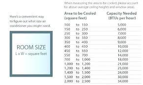 Ac Btu Size Chart Btu To Room Size Air Conditioning Thewarwickshire Co