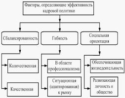 Курсовая работа Основные подходы к определению и этапы  Схема 4 Факторы определяющие кадровую политику предприятия