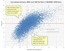 Men S Body Fat Chart File Correlation Between Bmi And Percent Body Fat For Men In Nchs
