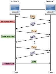 Data Link Layer Computer Network Data Link Controls Javatpoint