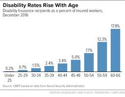 Why You Should Care About Social Security Disability