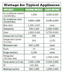 Mini Fridge Watts Wattage 4 Watt Draw Refrigerator Startup
