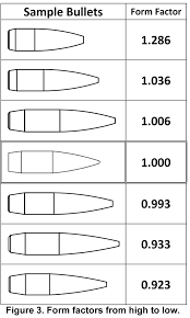 Sectional Density Chart Form Factors A Useful Analysis Tool Berger Bullets