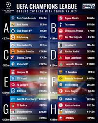 The official uefa champions league fixtures and results list. Champions League Draw A Look At The Opponents Of Tottenham Man City Chelsea Liverpool Transfermarkt