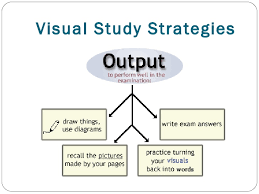 Visual Learning Strategies Learning Style