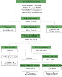 Ice Staff Chart Berwyn Park District Org Chart