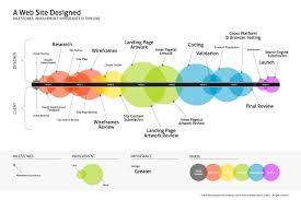 Design To Development Workflow Web Design Development Workflow Chart Timeline Design