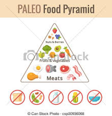 Food Group Pyramid Chart Paleo Food Pyramid