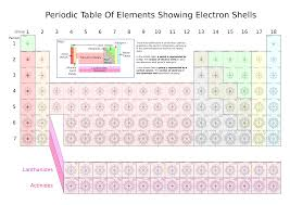 Periodic Table Position And Electron Configuration