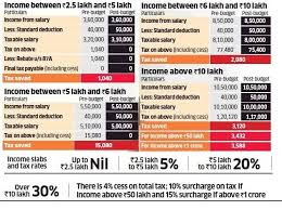Income Tax Rate Chart For Ay 2019 20 Budget 2019 2020 Interim Budget Benefits For Employes