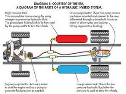 similiar engine hydraulic system diagram keywords chrysler engine diagram for 2015 get image about wiring diagram