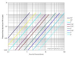 Compressed Air Pressure Drop Diagrams In Metric Units