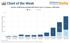 Bills Passed By Congress Chart Chart Federal Cannabis Policy Reform At Standstill Despite