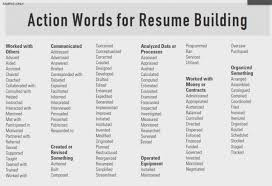 Action Words For Resumes Gorgeous Words For Resume Power Top 48 Most Powerful R Sum Absolute Capture