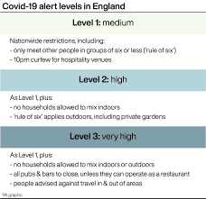 In scotland, more than three million people are subject to tougher restrictions until october 25. The Three Tier System Of Covid Restrictions Explained Which Tier Is My Area In
