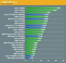Intel Laptop Cpu Chart 62 All Inclusive Cpu Speed Comparison Chart