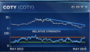 Coty Is Best Performing Stock This Year But Also The Most