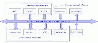 Реферат Структурная схема персонального компьютера Структура персонального компьютера