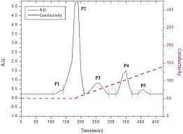 Elution Profile Of Anion Exchange Chromatography Elution
