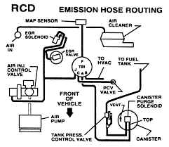 wiring harness diagram vortec 454 wiring discover your wiring 1987 chevy 5 7 l tbi wiring diagram