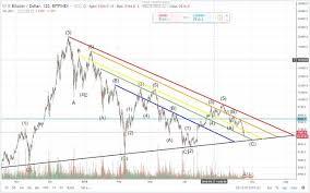 Bitcoin Rainbow Chart Bitcoin Rainbow Chart May 24th Steemit