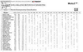 Neste domingo (30/06), maverick viñales (#12) venceu o grande prêmio de da holanda na classe motogp. Gp Da Malasia De Motogp Valentino Caiu E Marquez Venceu Www Tablier Pt