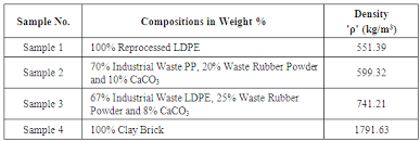 Processing Of Waste Plastics Into Building Materials Using A