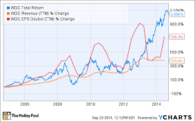 Wdc Stock Chart 3 Reasons Western Digital Corps Stock Could Fall The