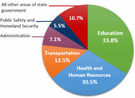 Pie Chart Of Where Tax Dollars Go Us Federal Revenue Pie Chart Best Picture Of Chart