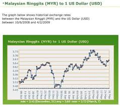 Us Dollar Vs Malaysian Ringgit Chart 1 Usd To Myr History Who Discovered Crude Oil