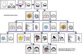 Tamagotchi Mini Growth Chart Best Picture Of Chart