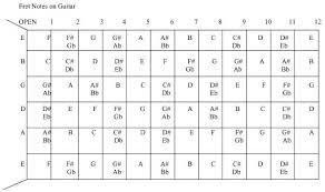 Guitar Scale Wall Chart Free Total Guitar