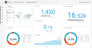 Surveymonkey Dashboard For Business And Marketing Agencies Octoboard
