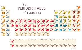 The Periodic Table of Elements (as we use them) | homeschool ...