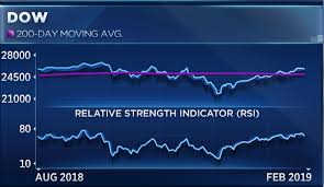 Charts Suggest A Pullback Before Dow Smashes New Records