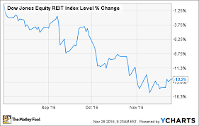 The Best High Dividend Reits For 2017 The Motley Fool