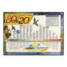 Acid Alkaline Chart 80 20 Alkaline Acid Foods Chart
