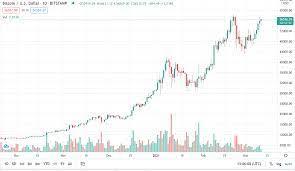 Bitcoin (btc) operates on its own blockchain. Bitcoin Price In Usd Real Time Bitcoin Chart Kitco