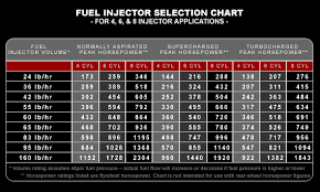 in addition ID1000 Injectors   Injector Dynamics also Subaru Injector Sizes Promotion Shop for Promotional Subaru likewise EV14 – RMA Performance besides  likewise Mr Injector   Home moreover Techtips   Fuel System Math in Racing Engine Design additionally  together with Injector Size Calculator   GTSparkplugs moreover Injectors   choosing the right Design III  and some II info additionally Home » Shop » Fuel » Injectors » Siemens DEKA I 83 lb   hour Low. on fuel injector sizes