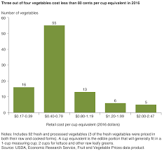 Usda Ers Americans Still Can Meet Fruit And Vegetable
