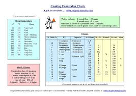 Cooking Conversion Chart Credits Www Recipes Lowcard Com