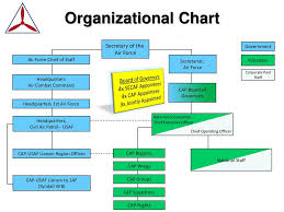 Air Staff Org Chart An Introduction To The Civil Air Patrol Presented To Name
