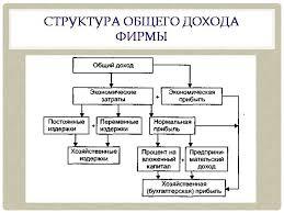 Доходы и расходы Курсовая работа  Доходы и расходы предприятия курсовая по экономике