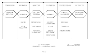 Sample Landscape Maintenance Contract Landscape Design Contract