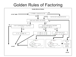 Golden Rules Of Factoring Flow Chart Algebra 2 Algebra