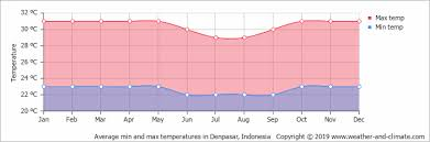 Bali Weather Seasons Chart Climate And Average Monthly Weather In Denpasar Bali
